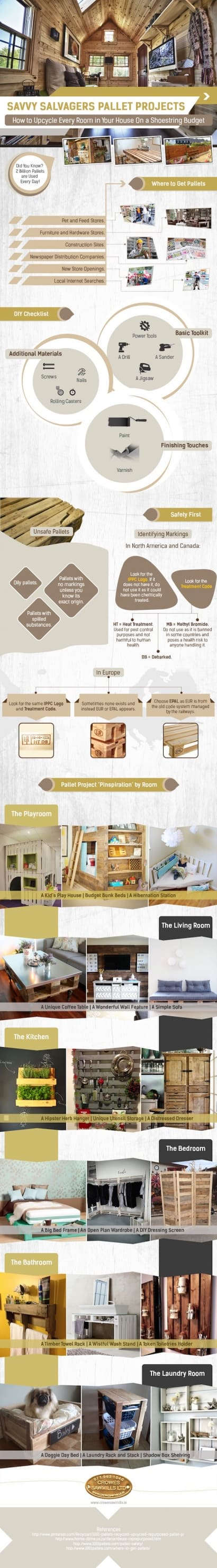 Pallet Projects: How to Upcycle Every Room in Your House on a Shoestring Budget, An infographic