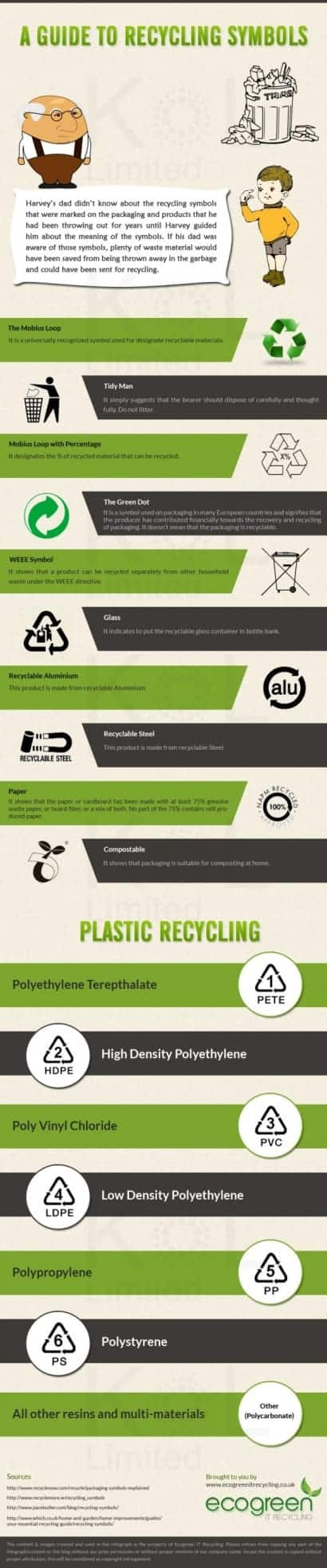 A Guide to Recycling Symbols